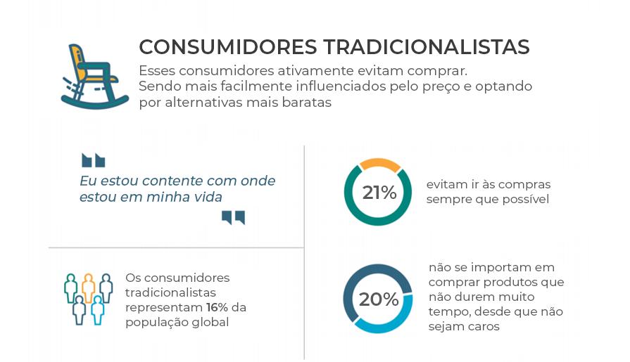 Hábitos de Compra - Consumidores Tradicionalistas - Euromonitor International - Plataforma Setor Moveleiro